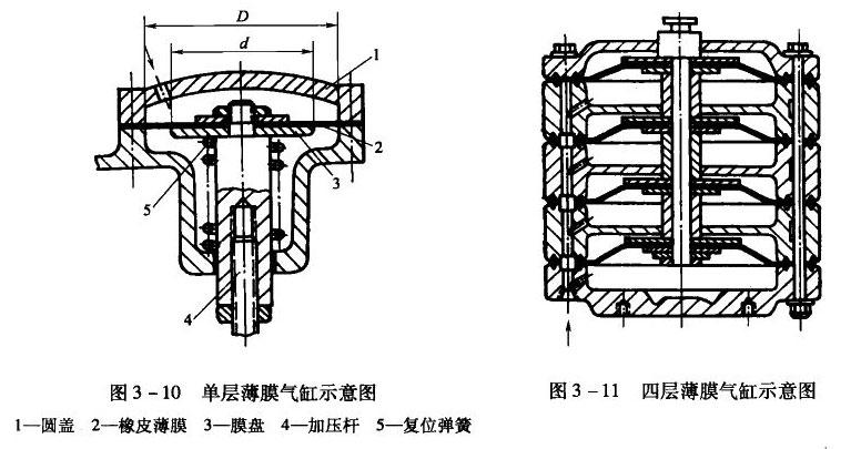 染色机-薄膜气缸图片